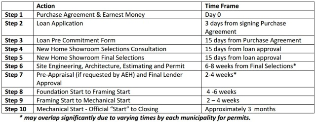 September 2014 stieve says for New home construction timeline